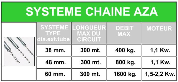tabella catena francese